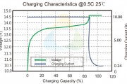 Charging Characteristics PowerBrick 20Ah – EN