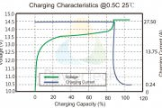 Charging Characteristics PowerBrick 55Ah – EN