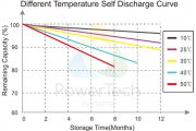 Self-discharge at different temperature – EN