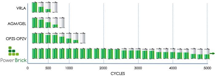 Par ailleurs, nos batteries de technologie Lithium ion permettent d obtenir  un rendement exceptionnel ! C est-à-dire, supérieur à 95% ! Quand la  batterie au ... 6ae9214de172
