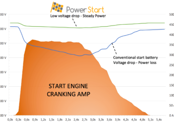 PowerStart-Graph