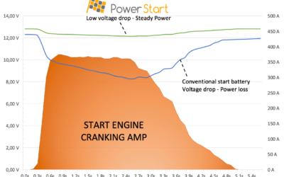 PowerStart-Graph