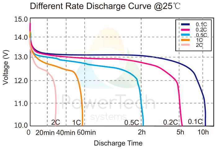 PowerBrick 12V-40Ah - Discharge Curves at different rates