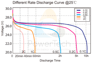 PowerBrick 24V-150Ah - Discharge Curves at different rates