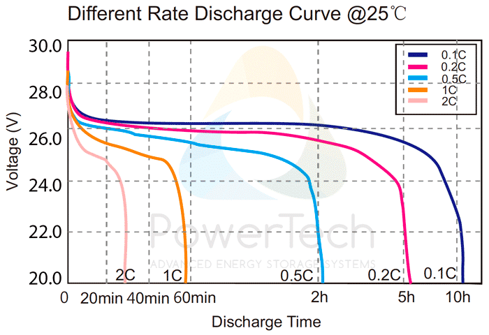 PowerBrick 24V-50Ah - Discharge Curves at different rates