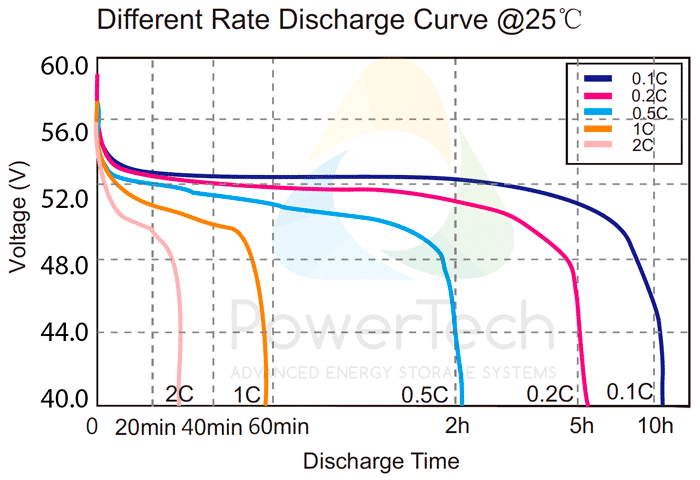 PowerBrick 48V-25Ah - Discharge Curves at different rates
