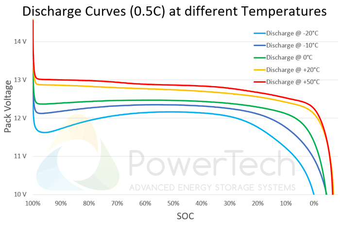 PowerBrick 12V-40Ah - Discharge Curves at different temperatures