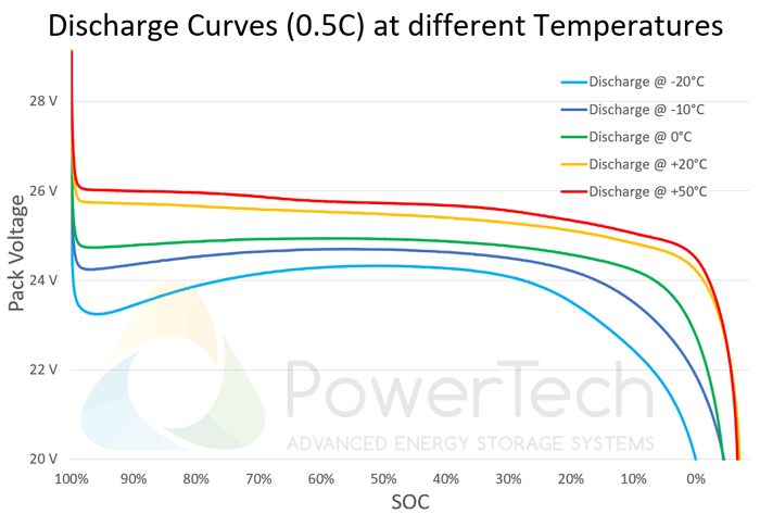 PowerBrick 24V-50Ah - Discharge Curves at different temperatures