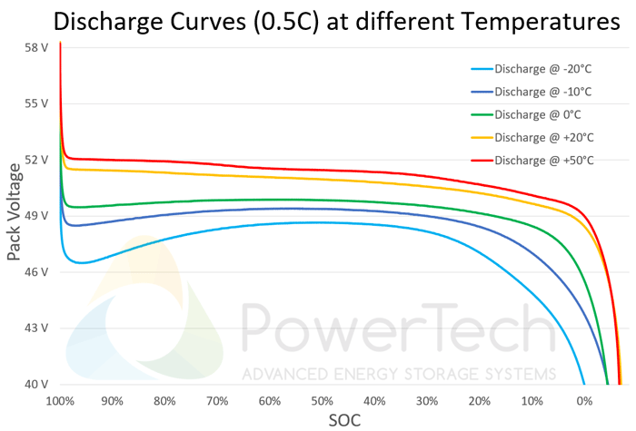PowerBrick 48V-25Ah - Discharge Curves at different temperatures