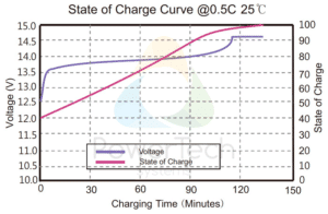 PowerBrick 12V-20Ah - Voltage Curves as a function of State Of Charge