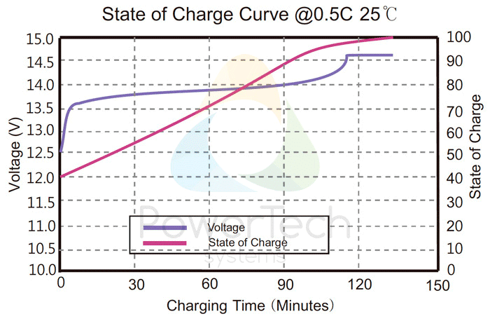 PowerBrick 12V-40Ah - Voltage Curves as a function of State Of Charge