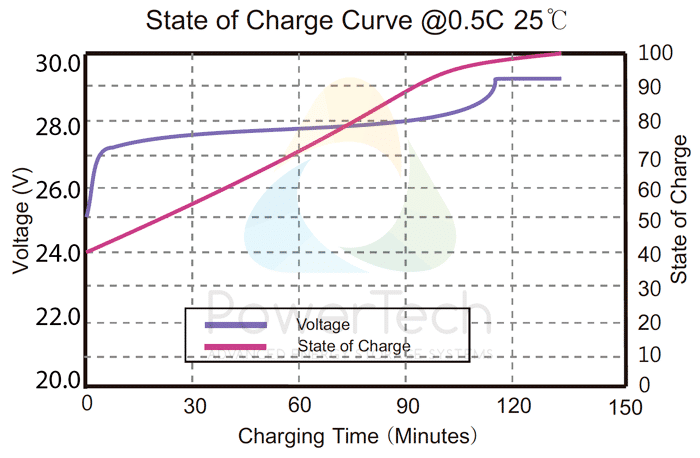 PowerBrick 24V-150Ah - Voltage Curves as a function of State Of Charge