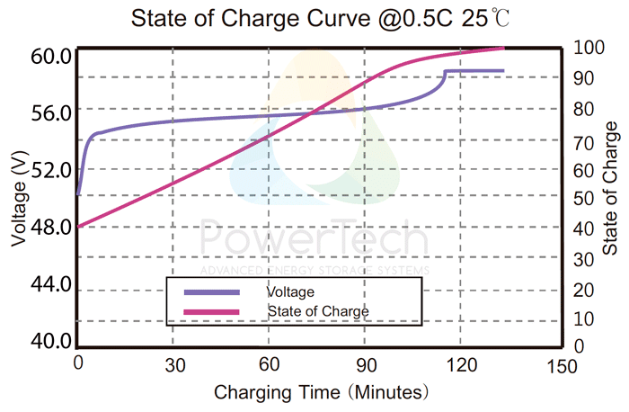PowerBrick 48V-25Ah - Voltage Curves as a function of State Of Charge