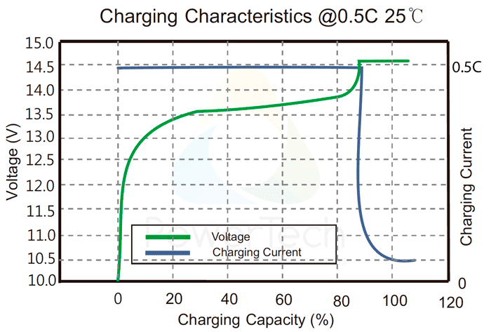 PowerBrick 12V-30Ah - Charge Curves at 0.5C rate