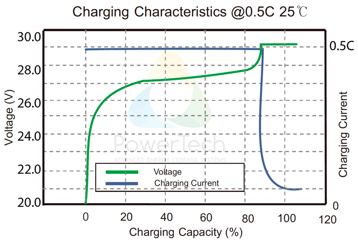 PowerBrick 24V-150Ah - Charge Curves at 0.5C rate