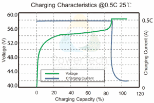 PowerBrick 48V-61Ah - Charge Curves at 0.5C rate
