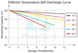 PowerBrick 12V-20Ah - Self-Discharge as a function of time and temperature
