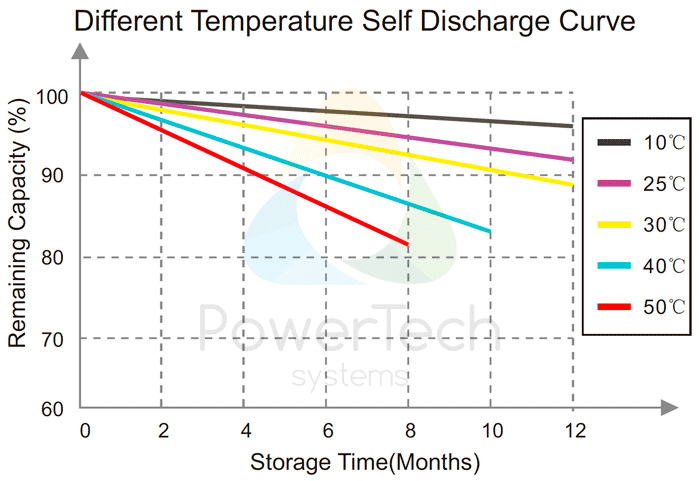 PowerBrick 48V-25Ah - Self-Discharge as a function of time and temperature