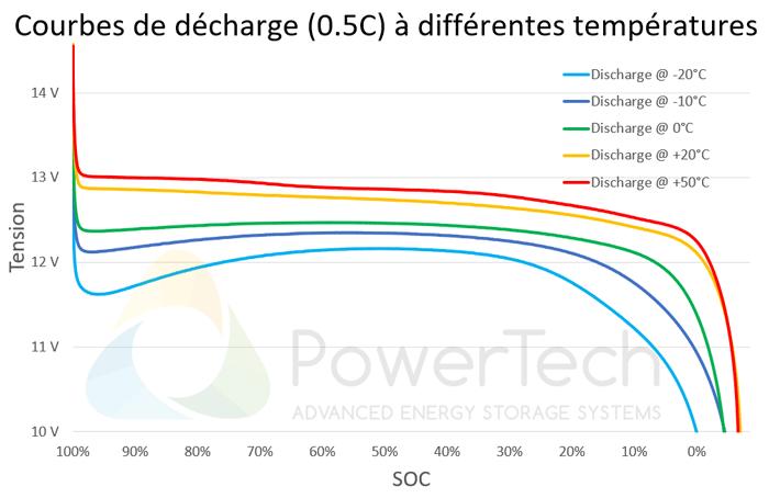 PowerBrick 12V-45Ah - Courbes de décharge en fonction de la température