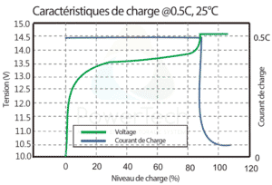 PowerBrick 12V-12Ah - Courbe de charge typique à 0.5C