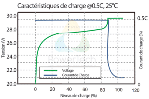 PowerBrick 24V-50Ah - Courbe de charge typique à 0.5C
