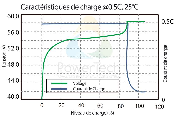 PowerBrick 48V-25Ah - Courbe de charge typique à 0.5C