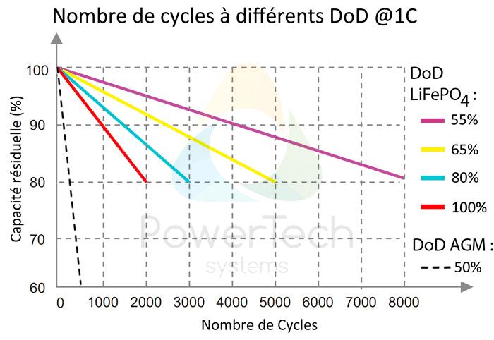 PowerBrick 12V-45Ah - Nombre de cycles estimés en fonction de la profondeur de décharge (DoD)