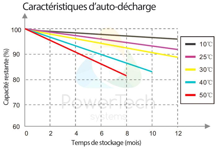 PowerBrick 12V-45Ah - Auto-décharge en fonction du temps et de la température ambiante