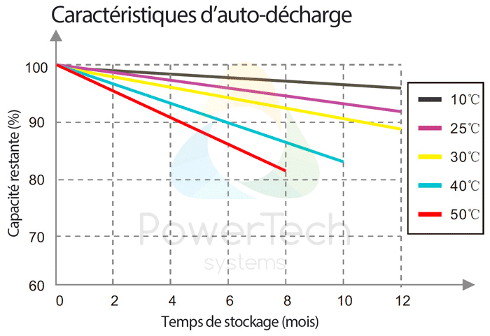 PowerBrick 48V-25Ah - Auto-décharge en fonction du temps et de la température ambiante